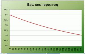 Влияние велотренажера на ваш вес в течении года