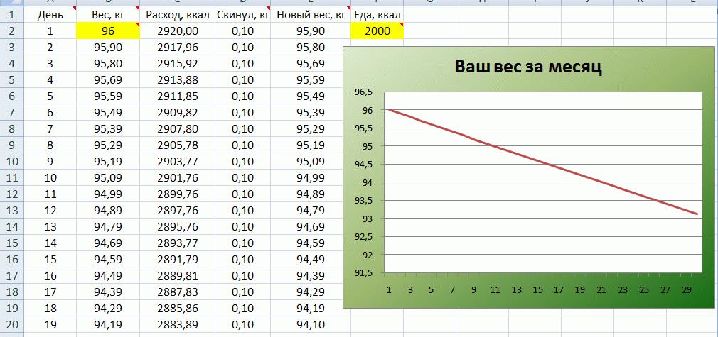 Сразу значения веса по дням и графики - очень удобно)