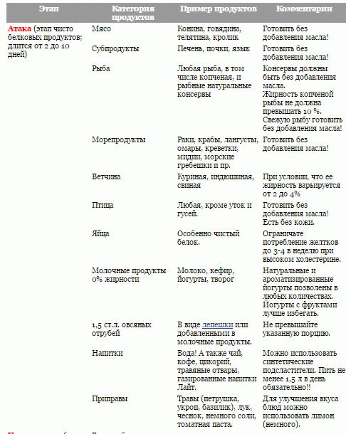 Разрешенные продукты на первом этапе диеты Дюкана