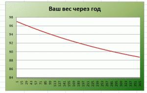 Зависимость веса от постоянной физической активности при неизменном рационе