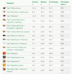 Самые калорийные торты