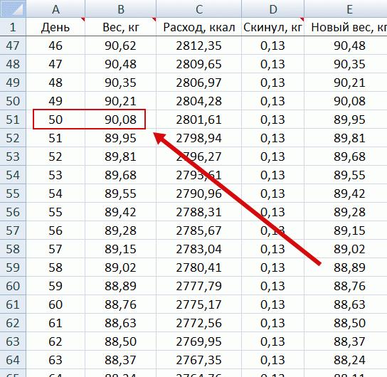 Получаем 90 кило на 50 день при указанных нами данных
